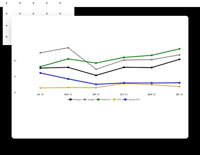 dynamic hotel data chart